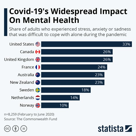 covid impact mental health